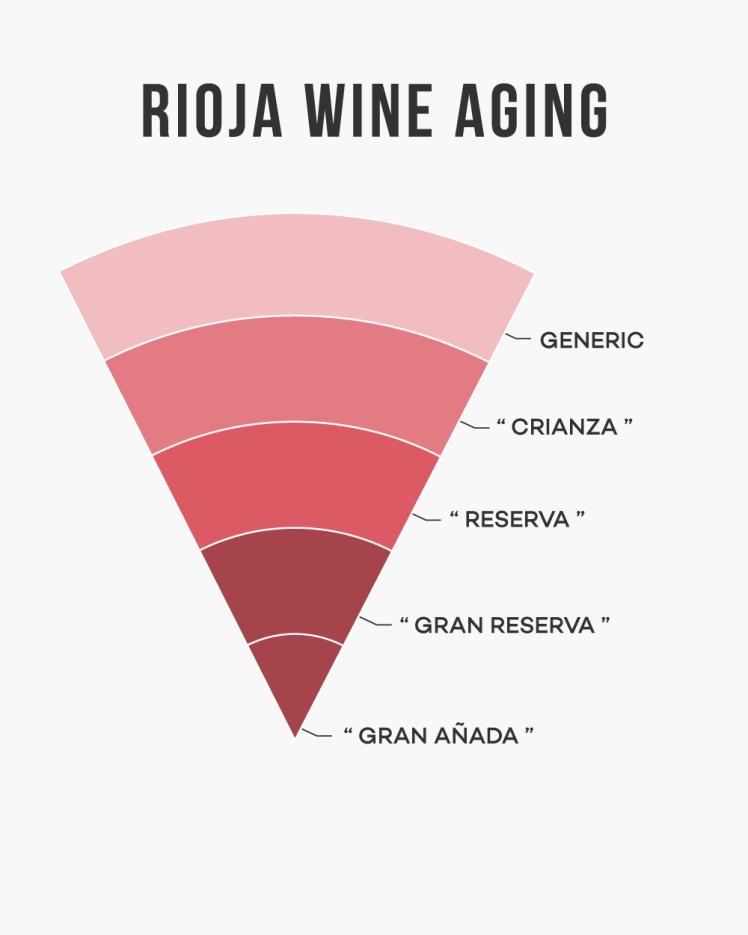 Rioja-Wine-Classification-aging-reserva-crianza-winefolly